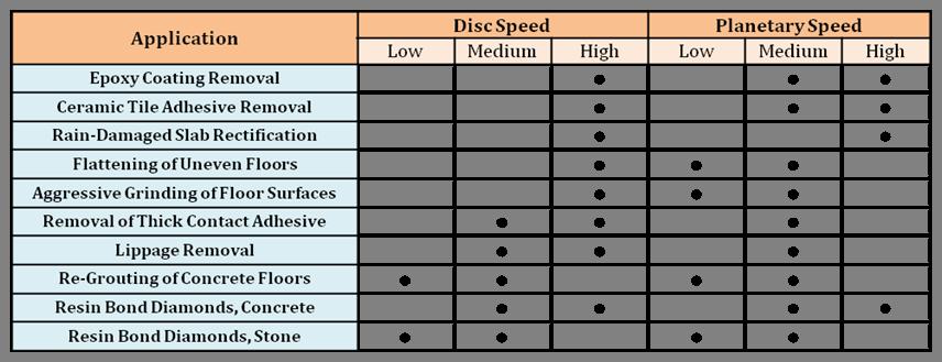 Dual Drive Application Optimization