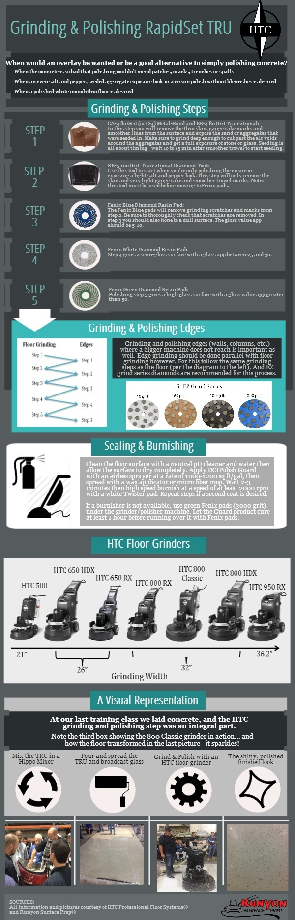 HTC Grinding & Polishing TRU