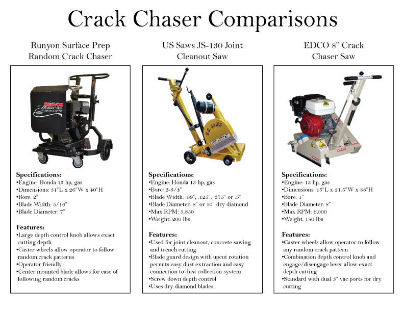 Crack Chaser Comparisons