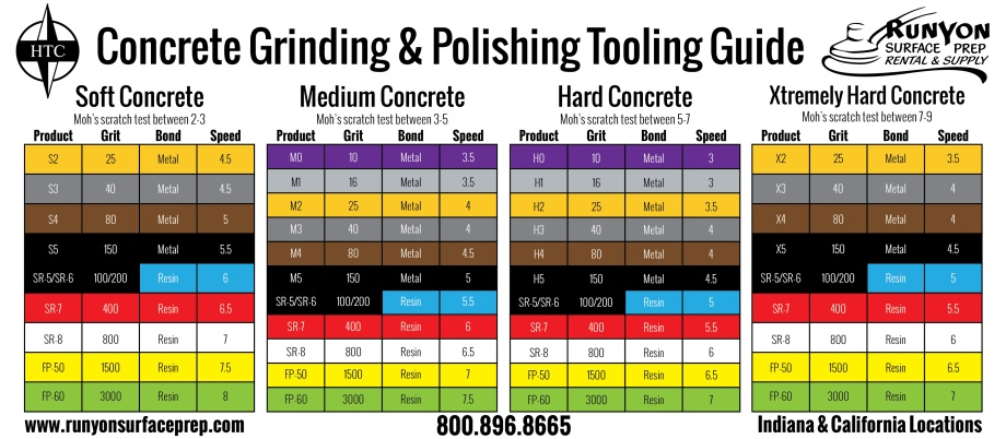 HTC Grinding & Polishing Tooling Guide