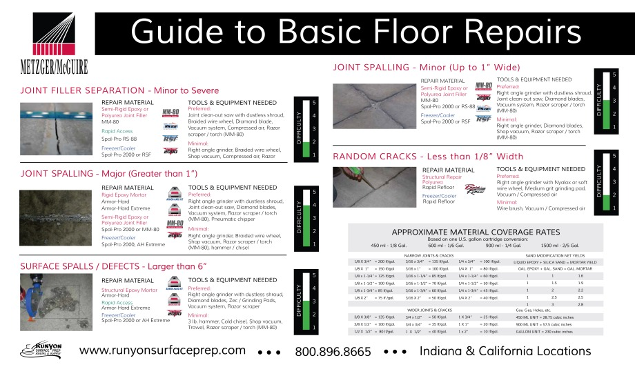 Metzger McGuire Guide to Basic Floor Repair Poster