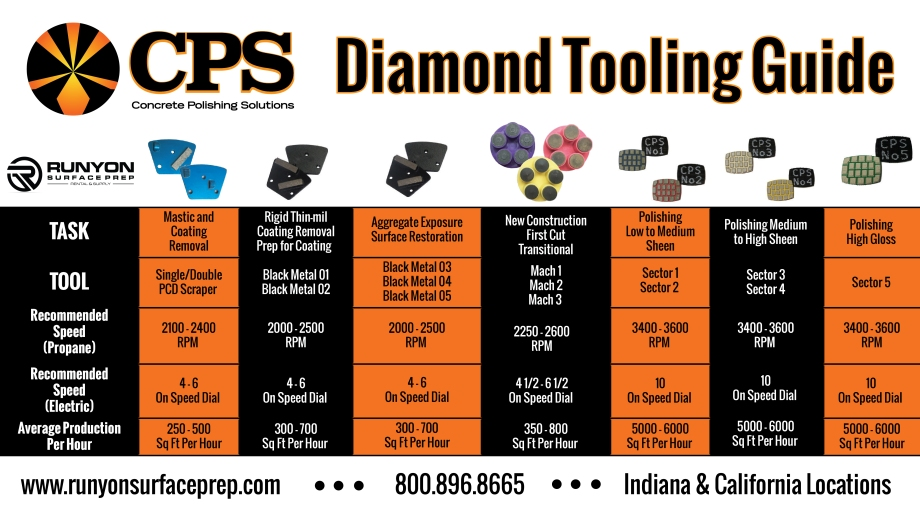 CPS Diamond Tooling Guide