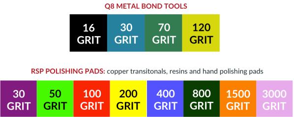RSP Tooling Line Color Codes