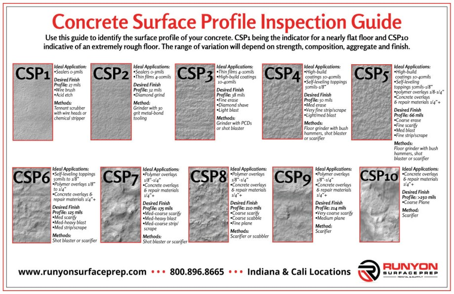 CSP Inspection Guide